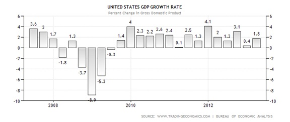 Lack Of Us Economic Growth May Slow Fed Tapering Hennion Walsh