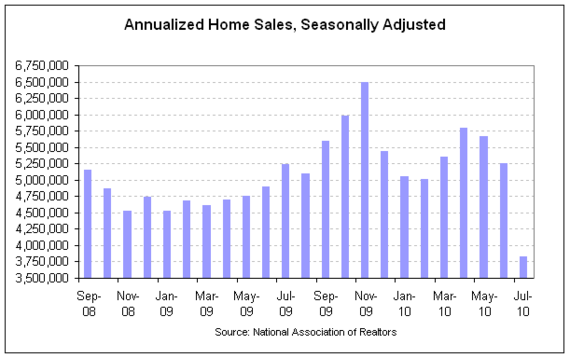 Annualized Home Sales, Seasonally Adjusted